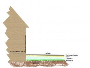 So legt man eine Terrasse an