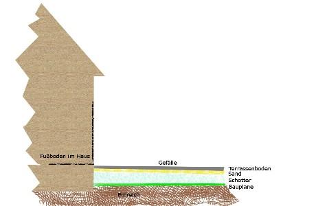 Terrasse frostsicher machen