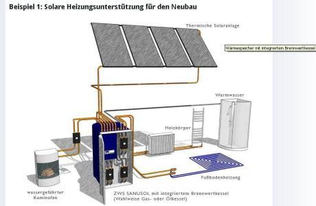 Solarenergie für Garten & Haus